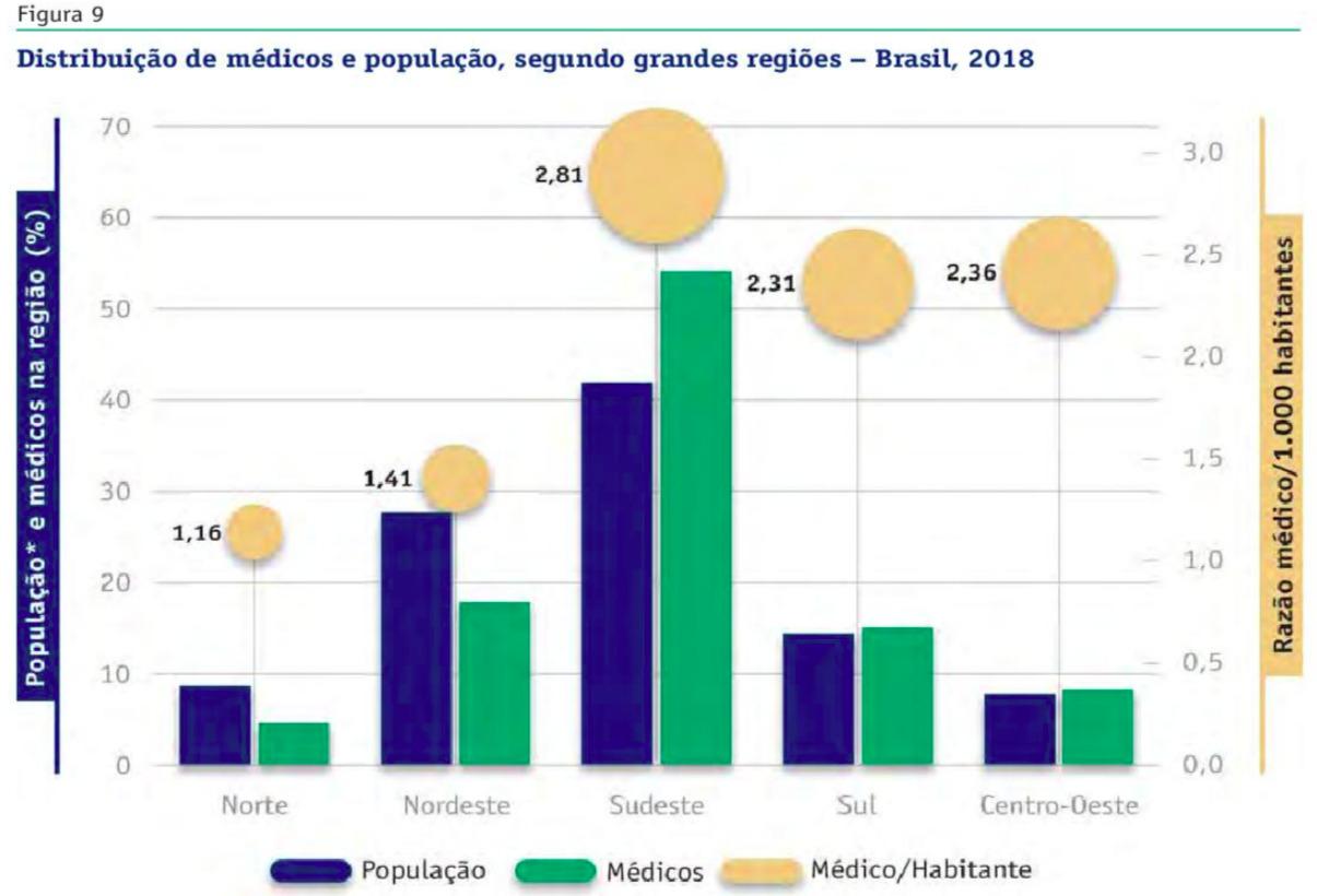 estudo-demografica-médica-2018
