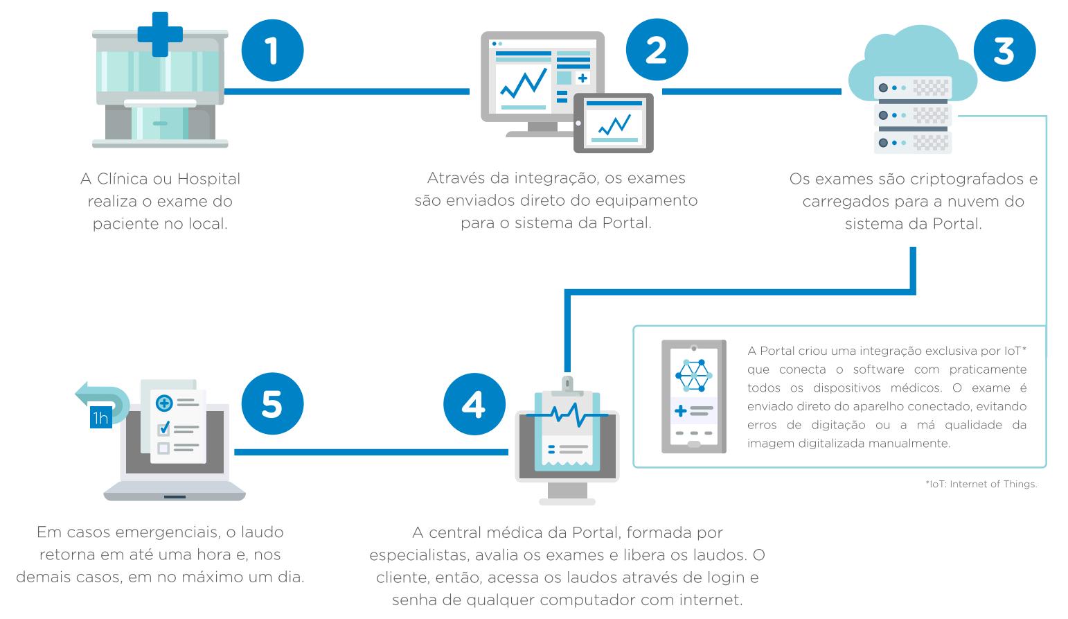 implementacao-sistema-portal-telemedicina