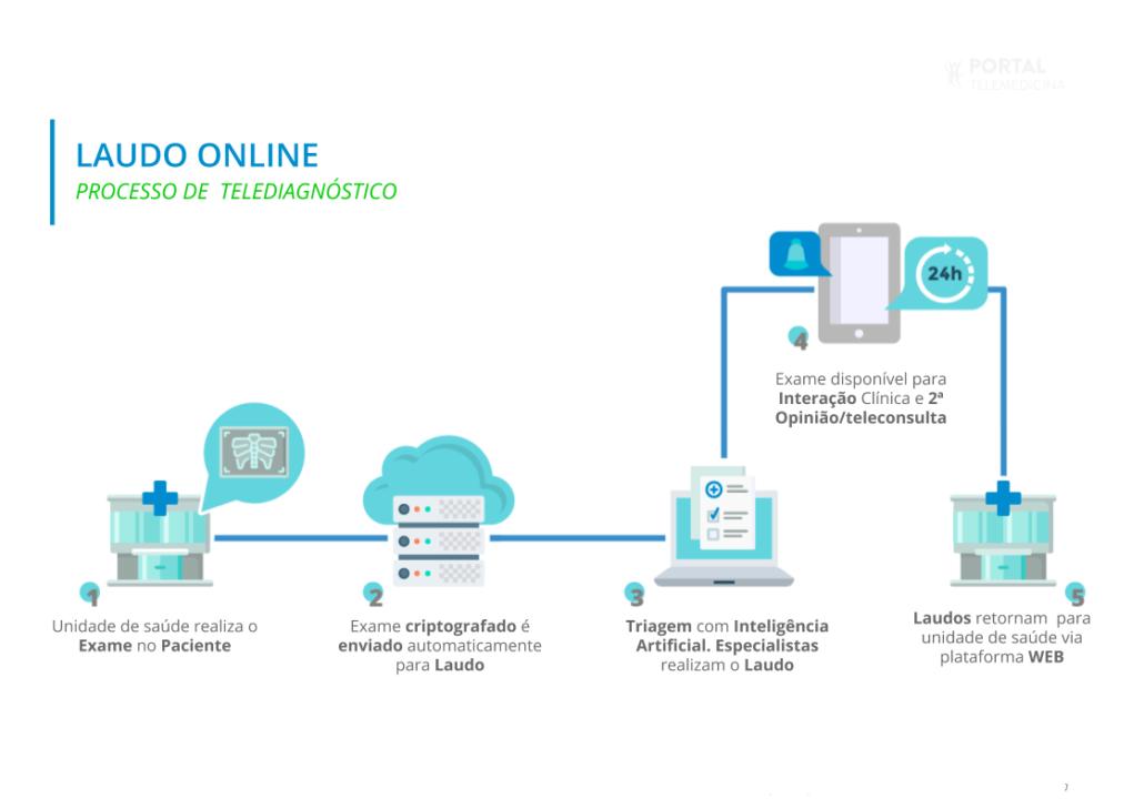 ilustração descrevendo o processo de telediagnóstico feito pela solução da portal telemedicina
