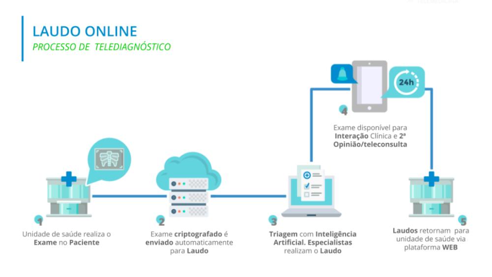 laudo online - healthcare